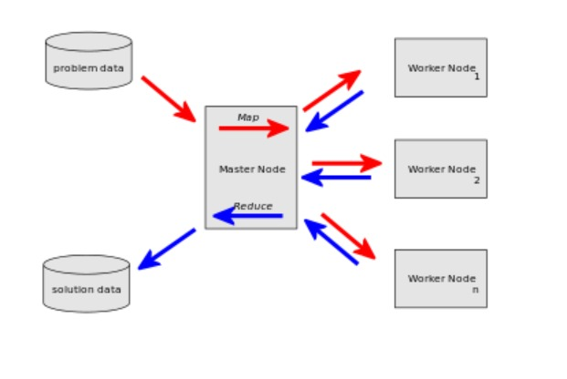 diagram of distributed system
